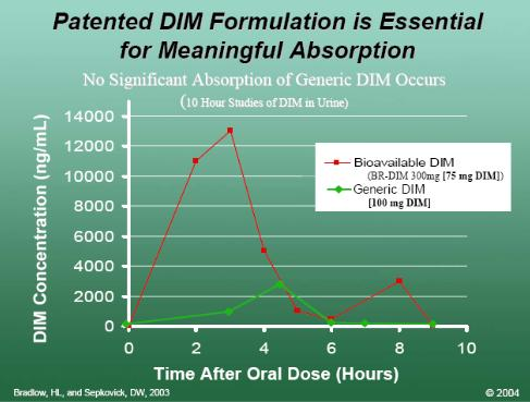 BioResponse patented DIM formulation is essential for meaningful absorption