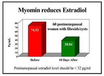 Myomin on Estradiol Graph
