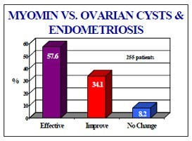 Myomin for PCOS and Endometriosis