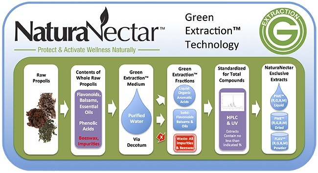 Natura Nectar Green Extraction Technology