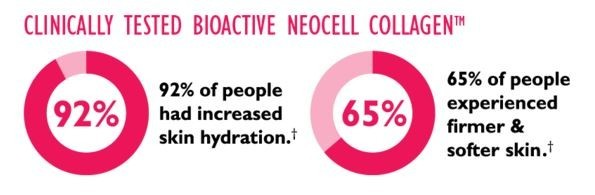 Bioactive Neocell Collagen Clinical Test Results