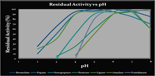 Residual Activity vs pH