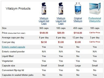 Compare Vitalzym Products